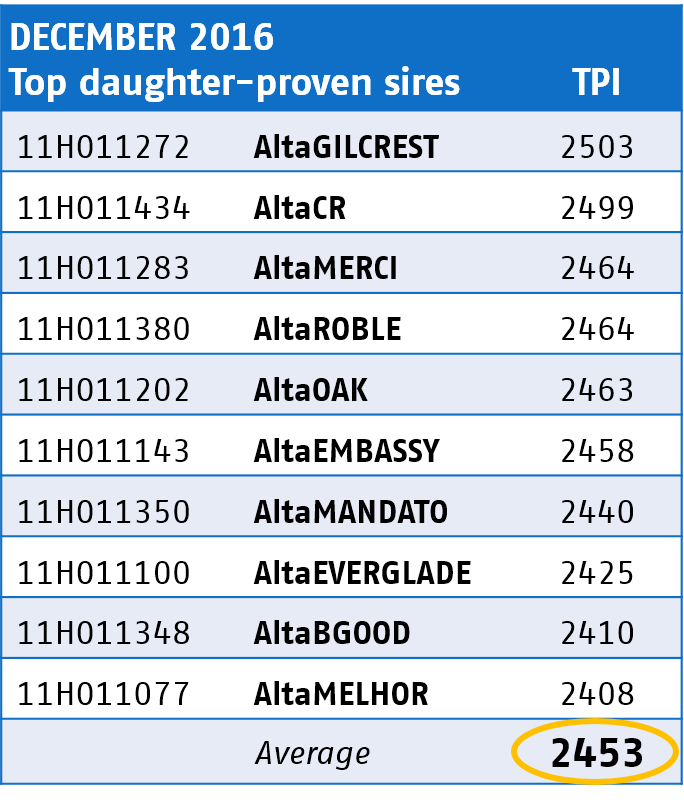 Top daughter Proven Sires for December 2016