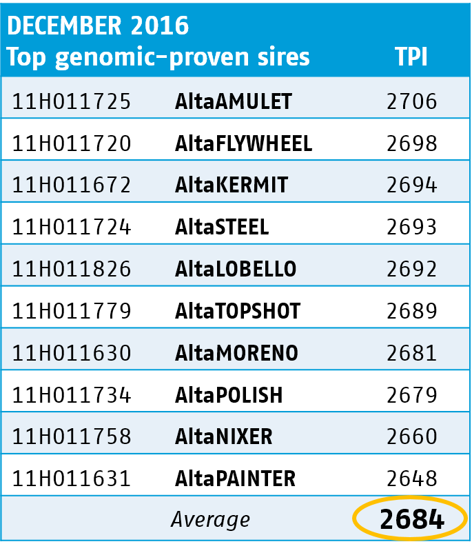 Top genomic Proven Sires for December 2016